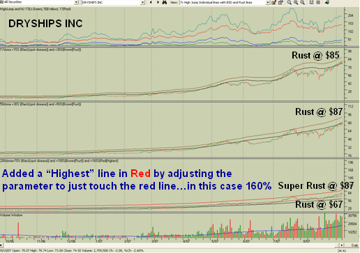 BSD and Rust Chart