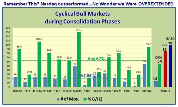 Nasdaq Overextended
