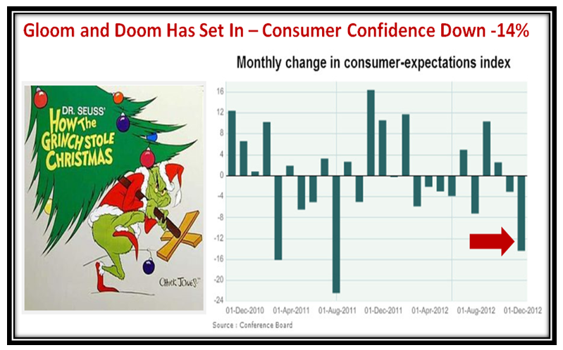 Ian Woodward's Investing Blog » Stock Market: The Grinch Stole