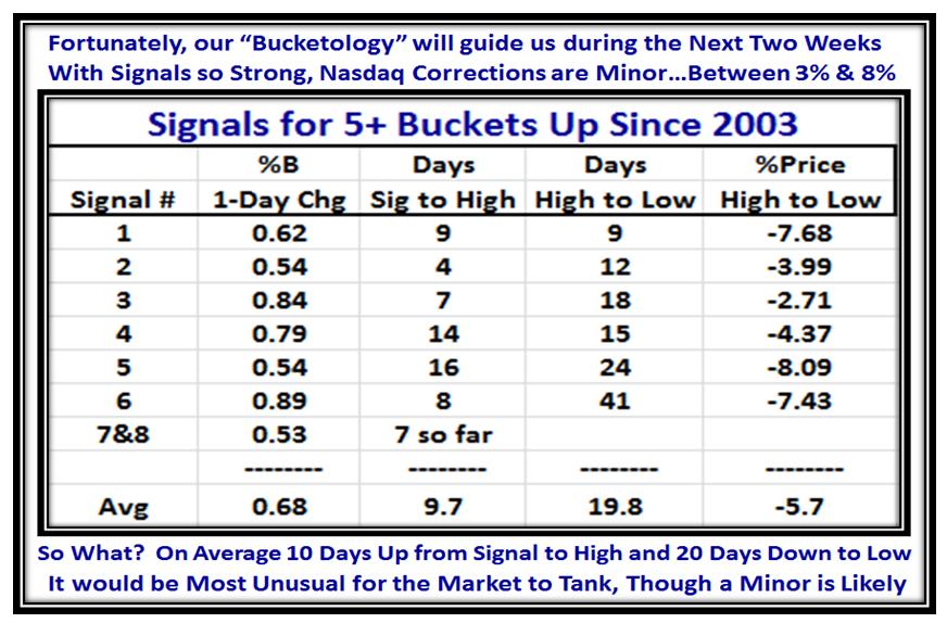January 5 Bucket Stats