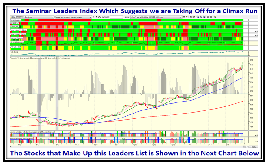 Inch Leaders Chart