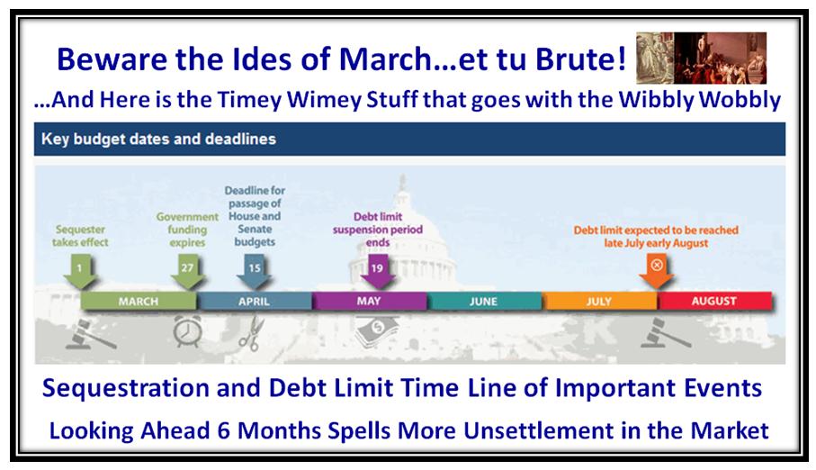 Wobbly Timeline