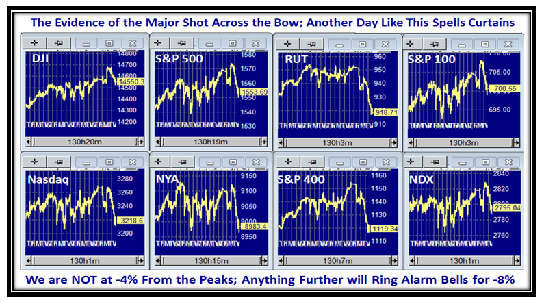 Bow Indexes