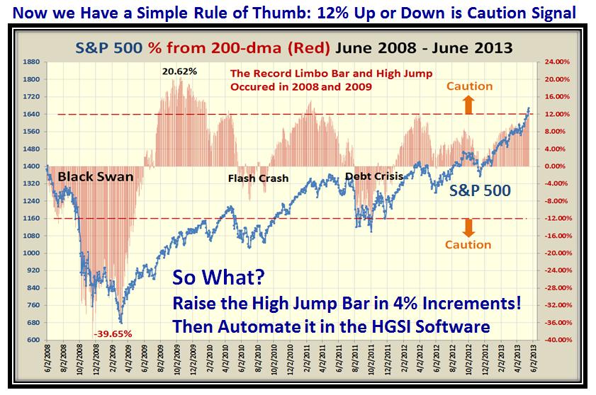 Bubbles Chart