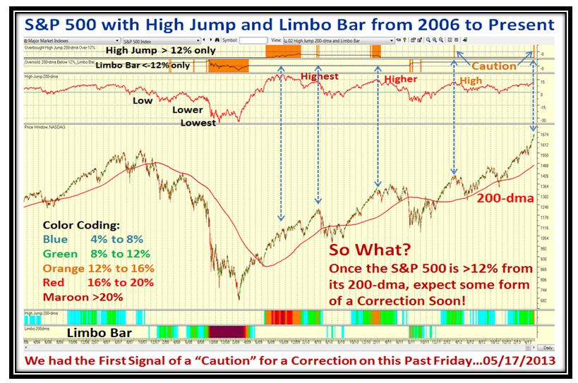 Bubbles Chart2