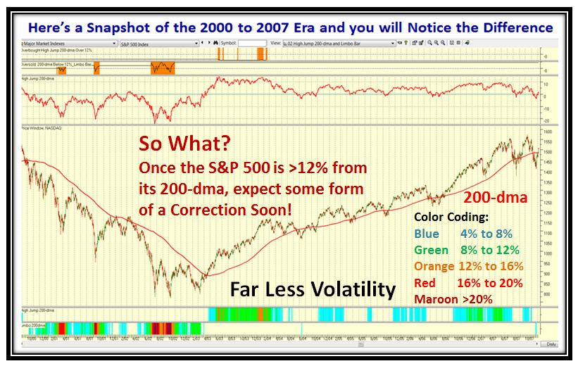 Bubbles Chart3