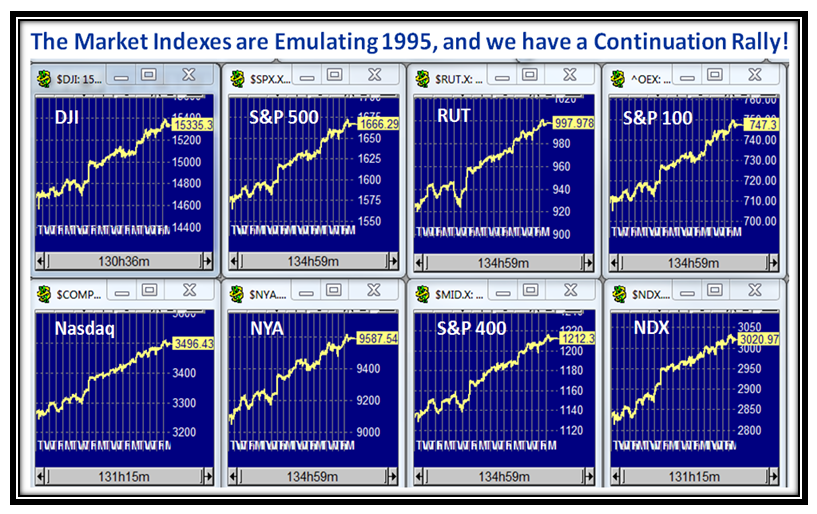 Bubbles Indexes