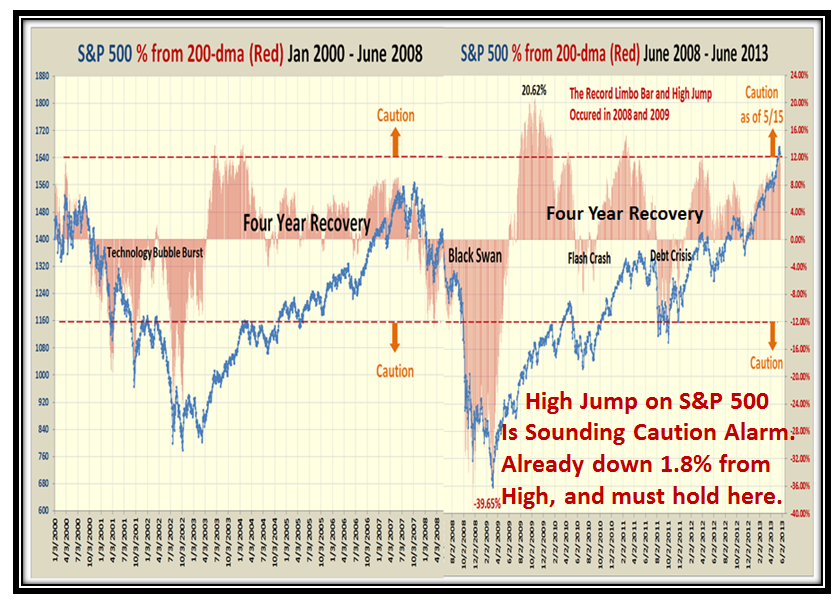 Burst S&P 500 #2