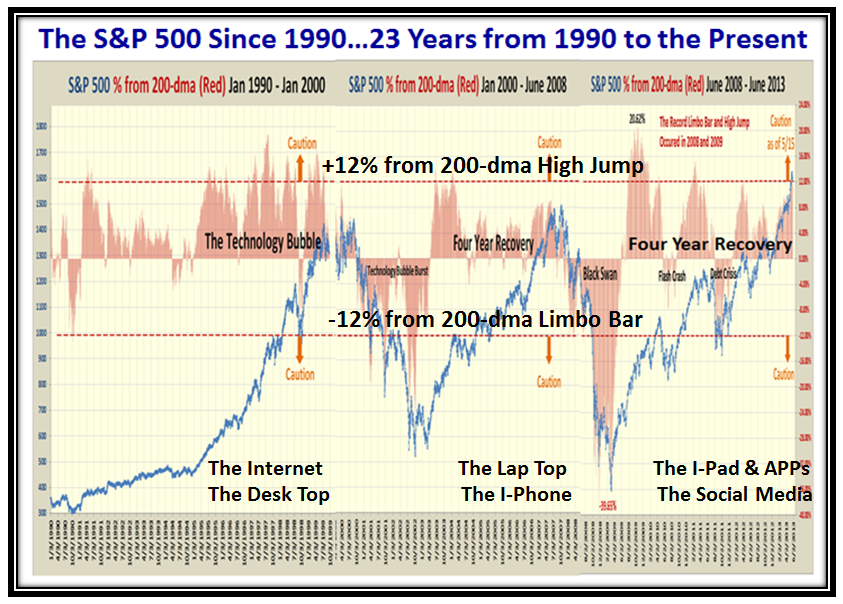 Burst S&P 500