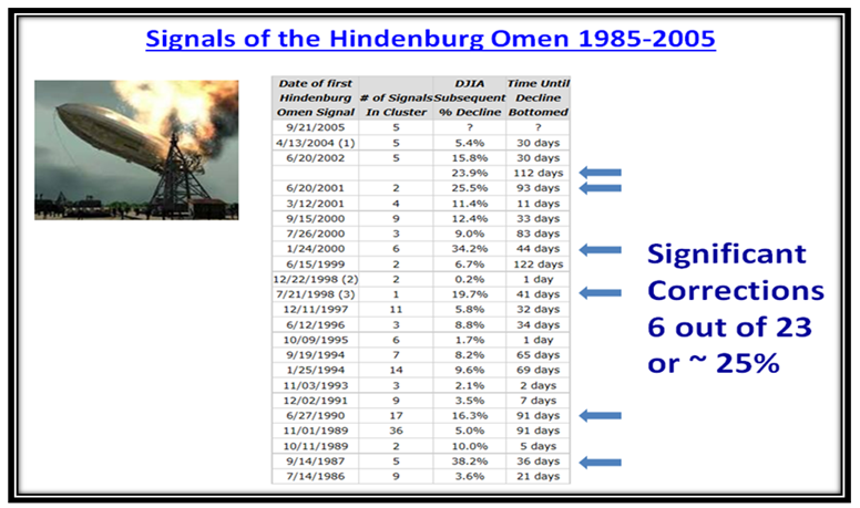 Hindenburg Signals