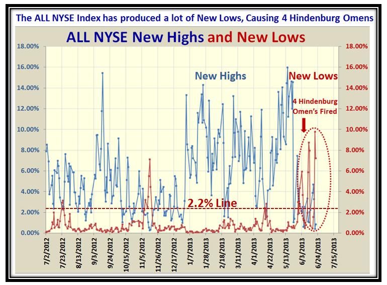 Scary NYSE