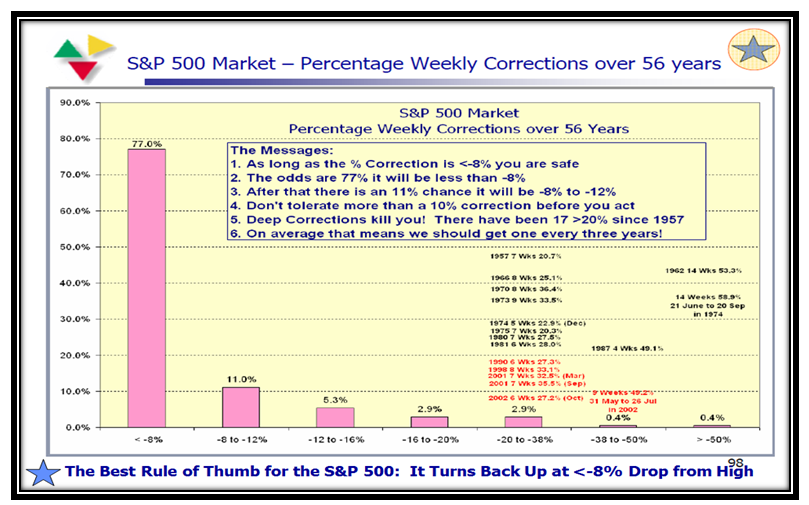 Wibbly S&P 500 2
