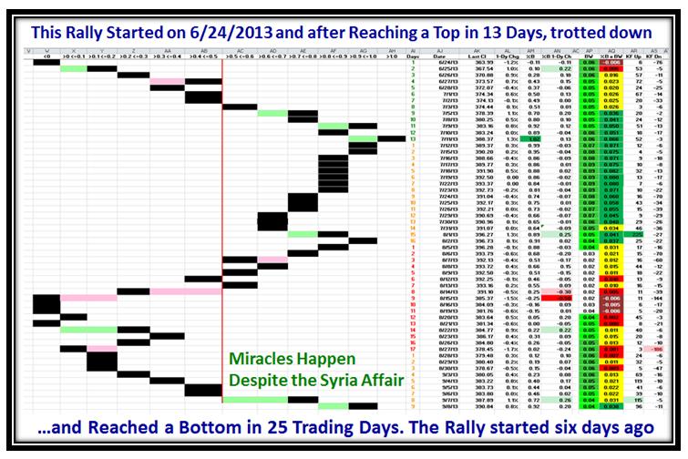 Miracles Pat