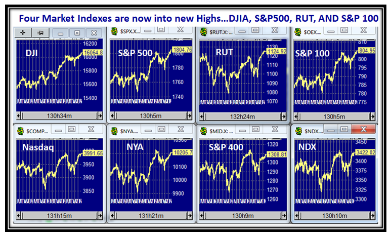 Thanksgiving Indexes