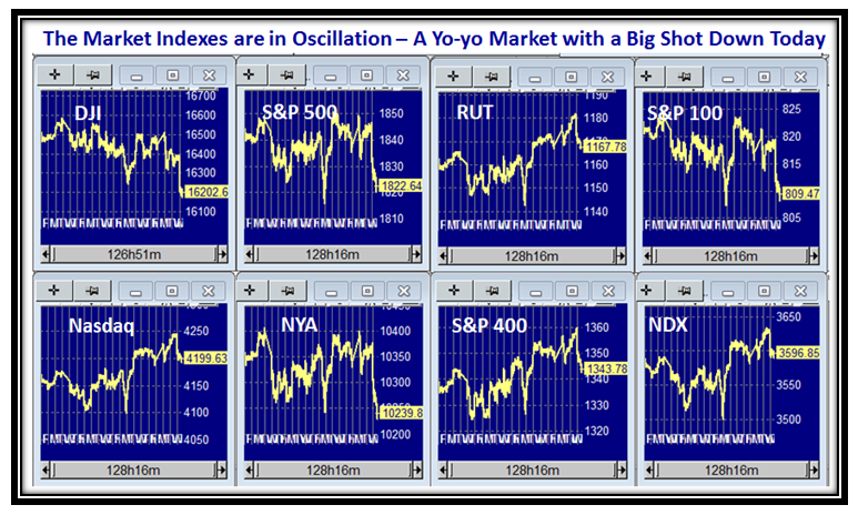 See-Saw Indexes