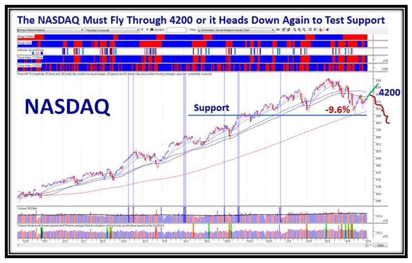 May NASDAQ