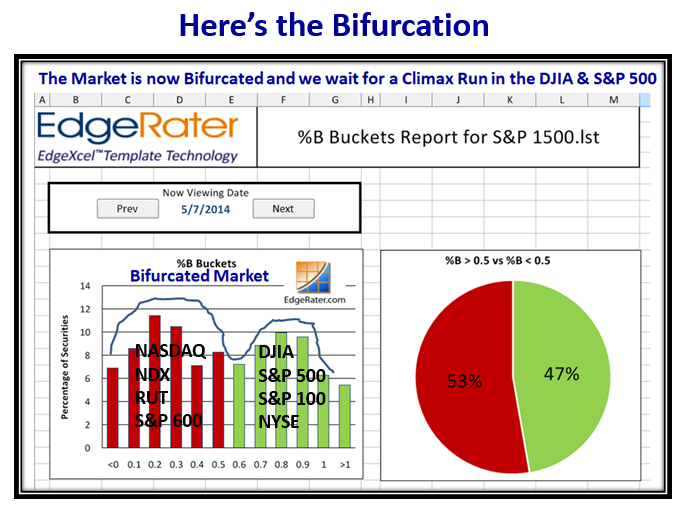 Recap Bifurcation