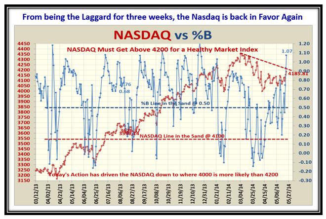 Recap NASDAQ