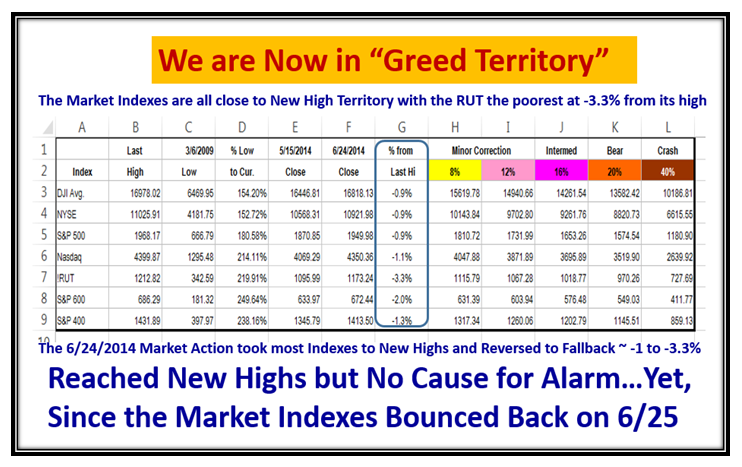 Greed Indexes