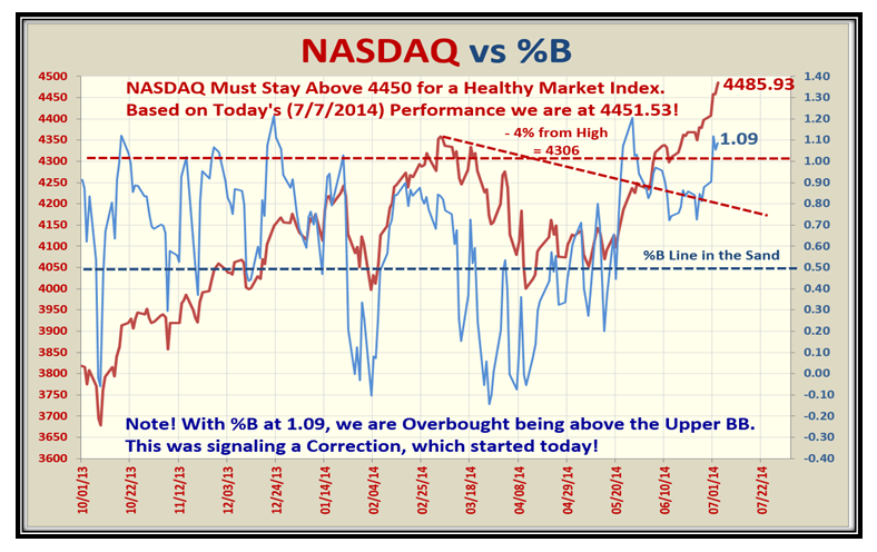 Upwards Nasdaq