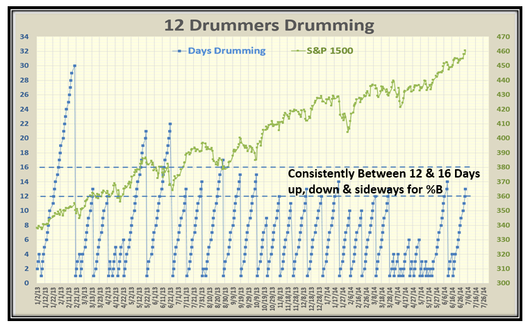 Upwards drummers