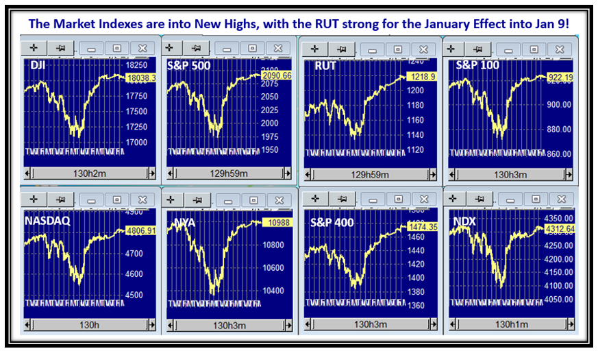 January Indexes